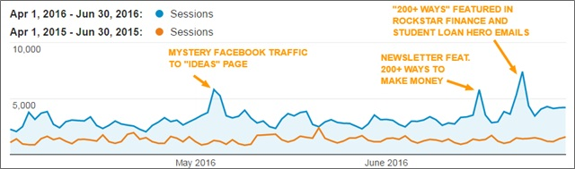 q2 2016 blog traffic growth