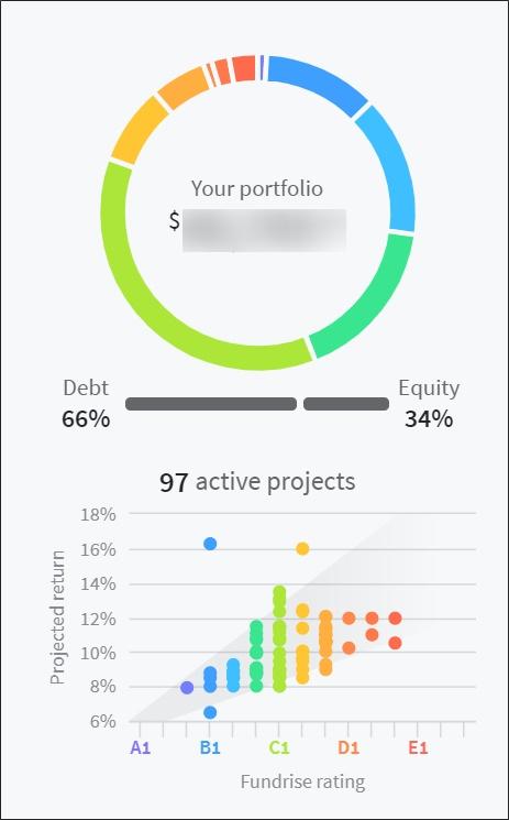 fundrise portfolio 2020