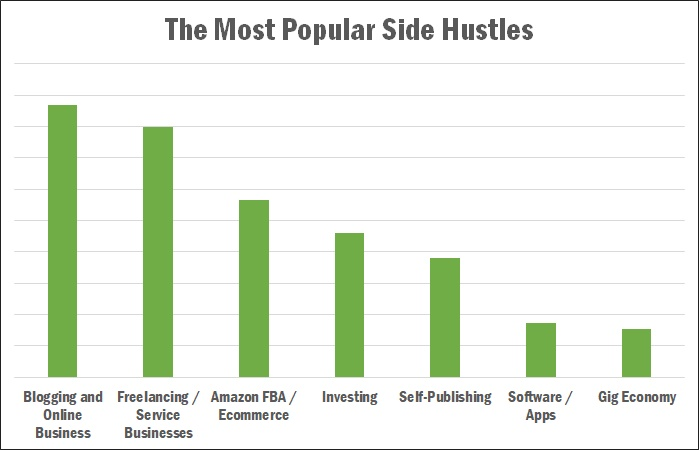 the most popular side hustles of 2019