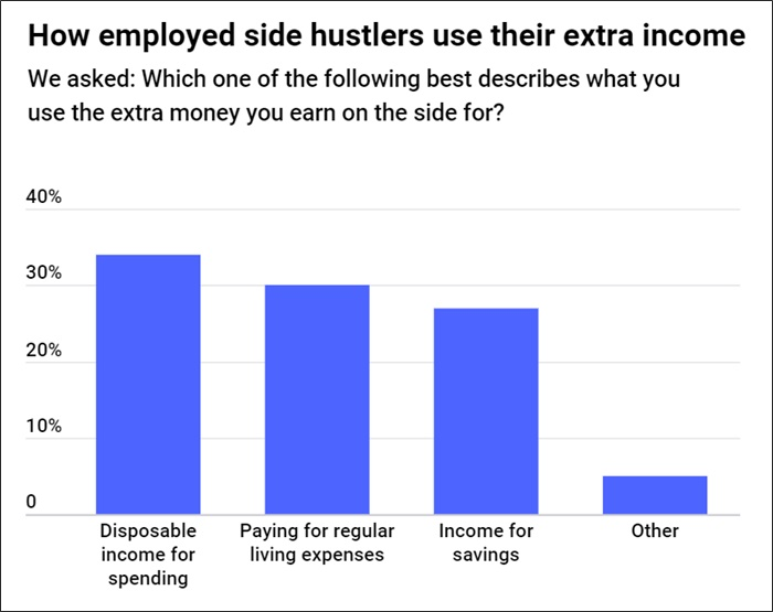 side hustle statistics what is money for