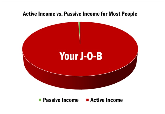 passive income for people with jobs