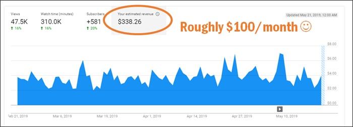youtube ad revenue
