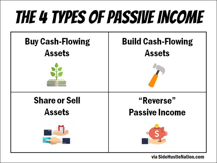 71 Passive Income Ideas To Stop Trading Time For Money