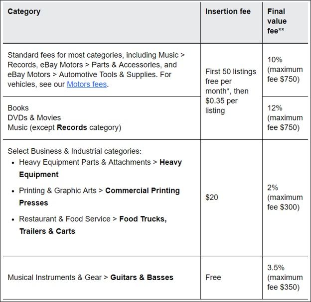 ebay sales fees by category
