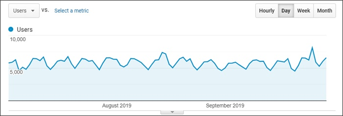 q3 2019 traffic growth