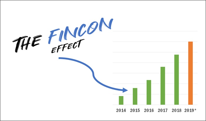 the fincon effect