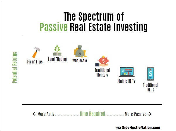 passive real estate investing options 2