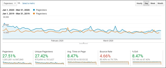q1 2020 pageviews