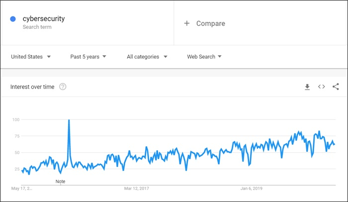 cybersecurity on google trends