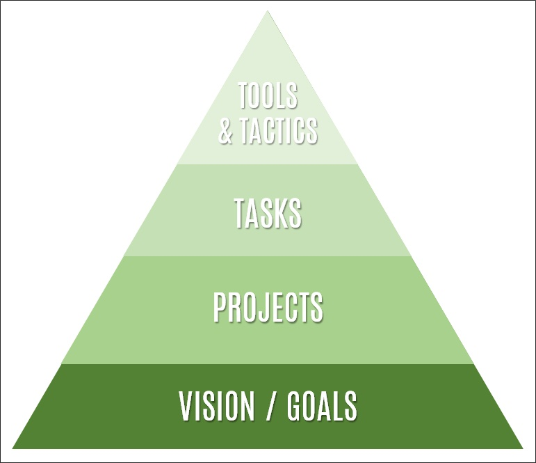 productivity pyramid