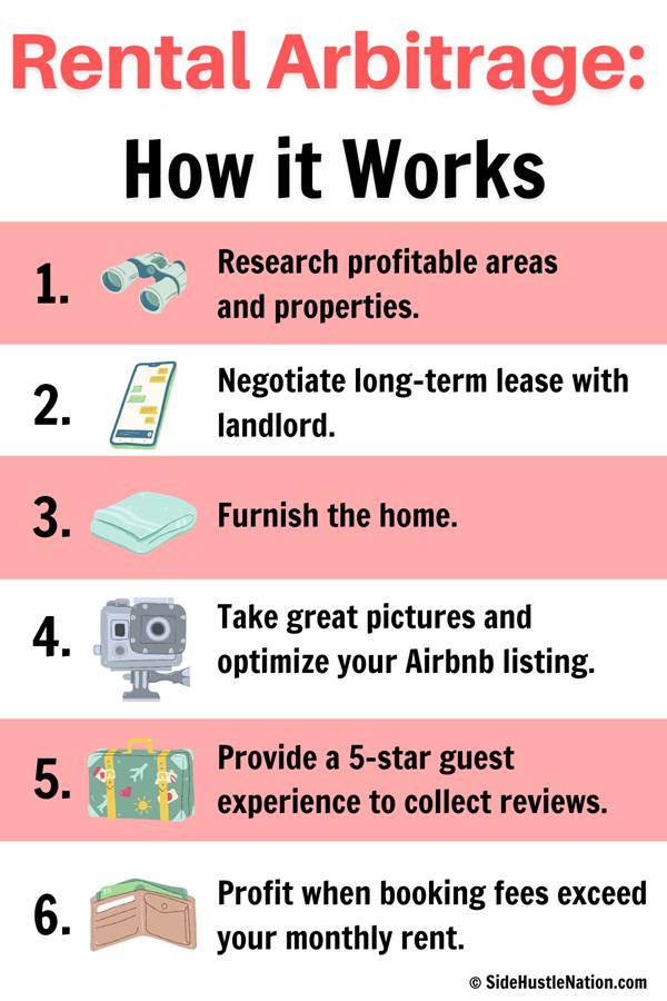 How rental arbitrage works
