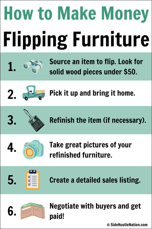How to make money money flipping furniture