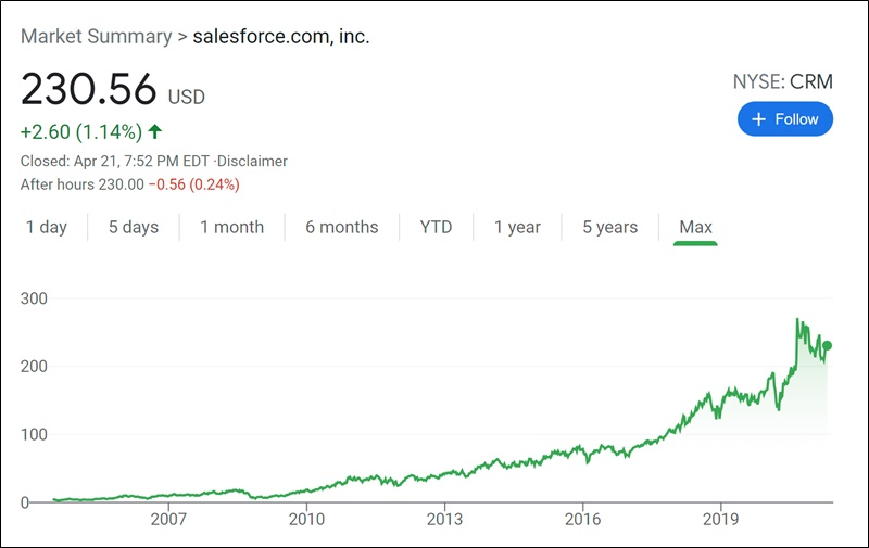 salesforce stock
